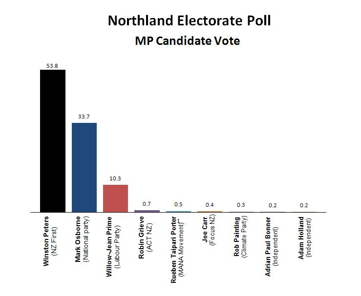 Northland Poll 2